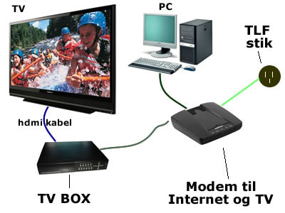 Internet og TV pakker